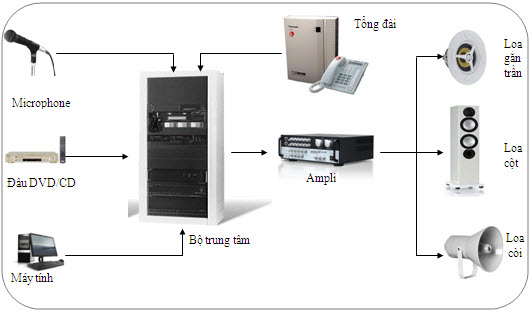 Hệ thống âm thanh hội trường toa 2