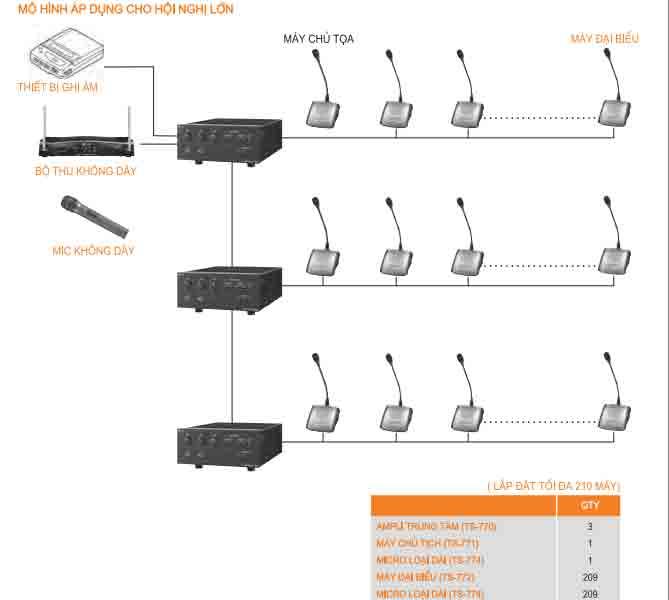 Hệ thống âm thanh phòng hội thảo 1